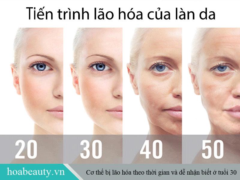 40 tuổi tình trạng lão hoá rõ rệt, nếp nhăn, vết chân chim, sạm nám xuất hiện nhiều